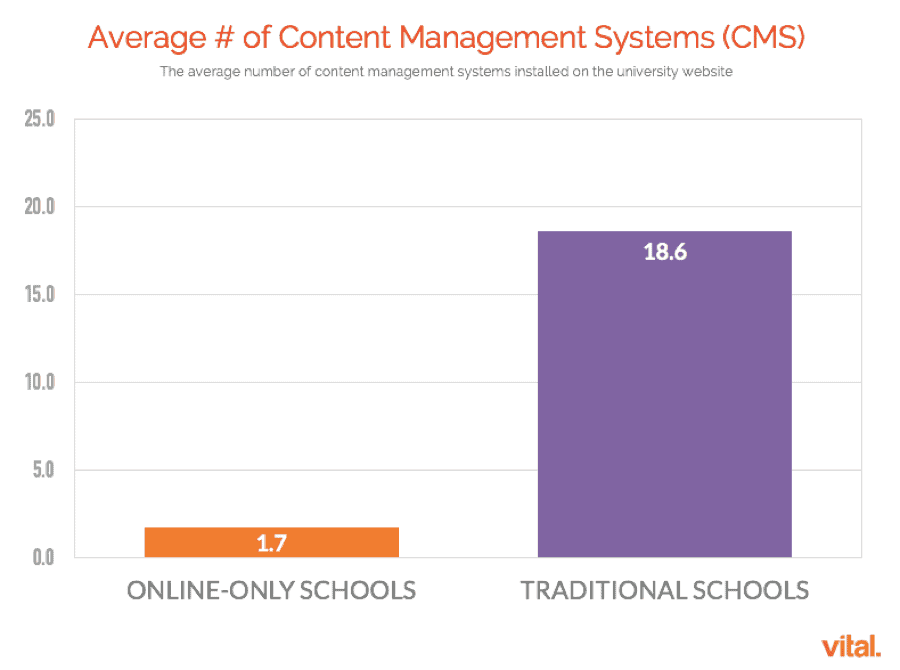 University's Average Number of CMSs